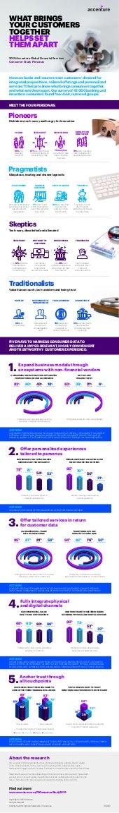 2019 Accenture Global Financial Services Consumer Study: Persona Infographic