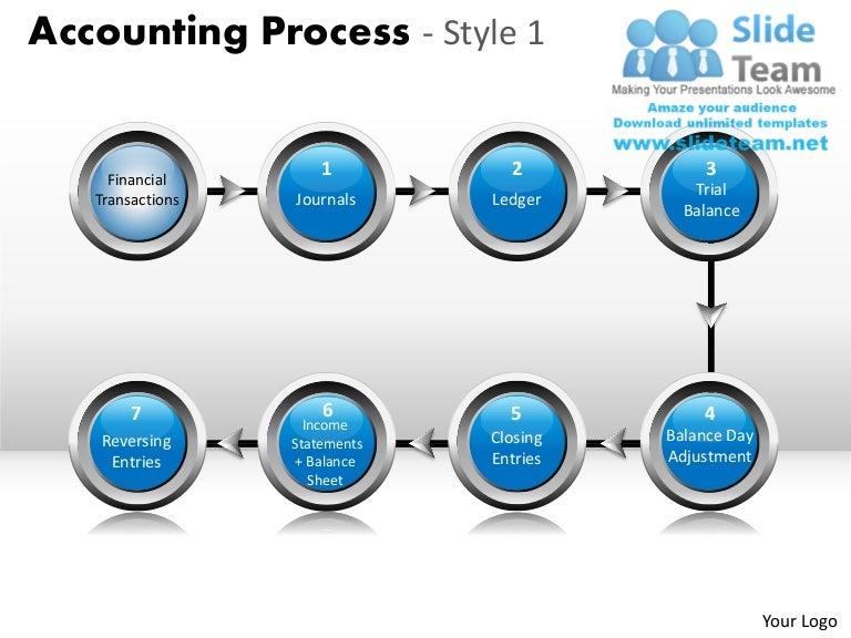 process slides