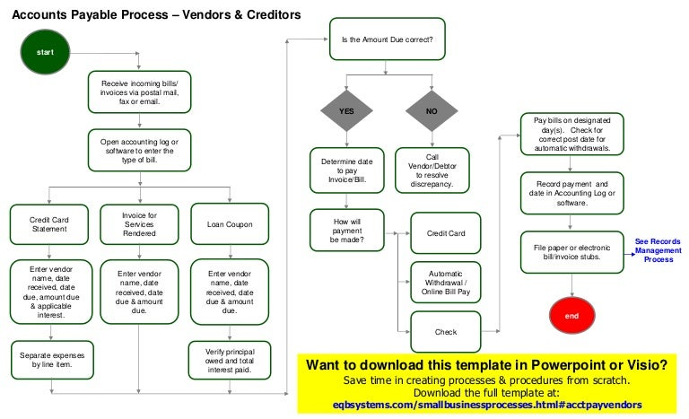 accounts payable process vendors template