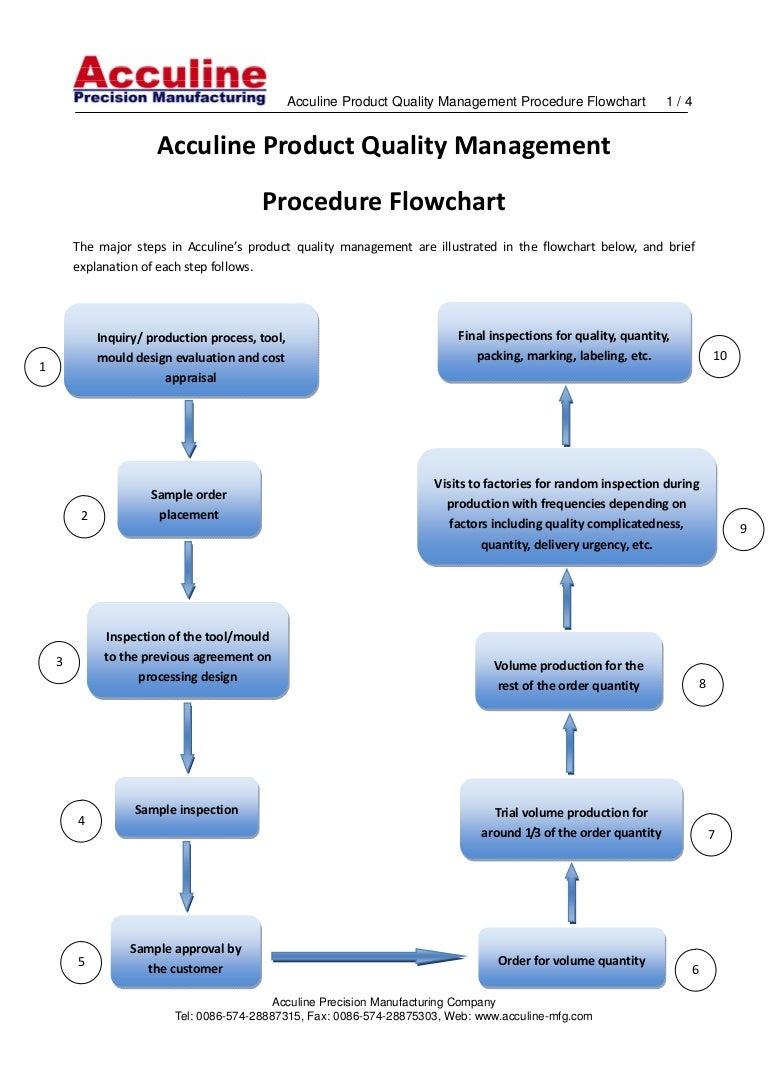 acculineproductqualitymanagementprocedureflowchart-111108211655-phpapp02-thumbnail-4.jpg?cb=1320787048