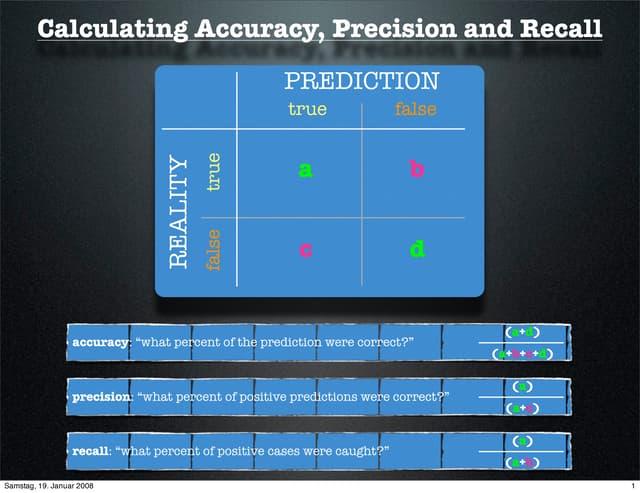 Computing Accuracy Precision And Recall