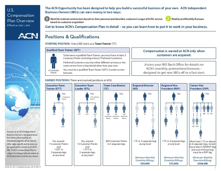 ACN Review - ACN Compensation Plan  ACN Review - AC...