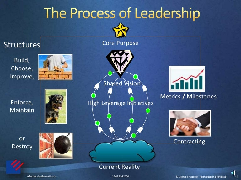 leadership process leadership The acronyms associated with bpm seem to grow in quantity year by year while the essence behind them grows at a much, much slower pace if we cut th.