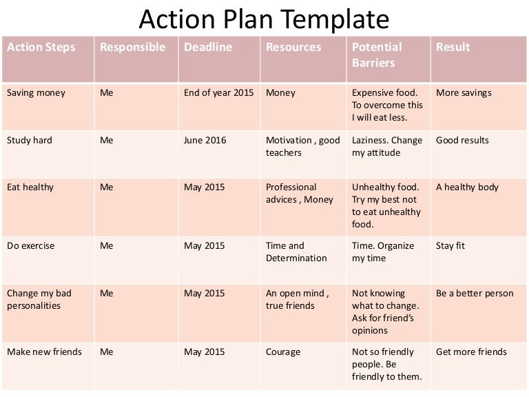 Plan Of Action Template Assessment Plan Of Action Template Sample