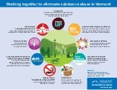 Working Together to Eliminate Substance Abuse in Vermont