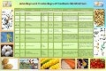 Advantages and disadvantages of GM crops