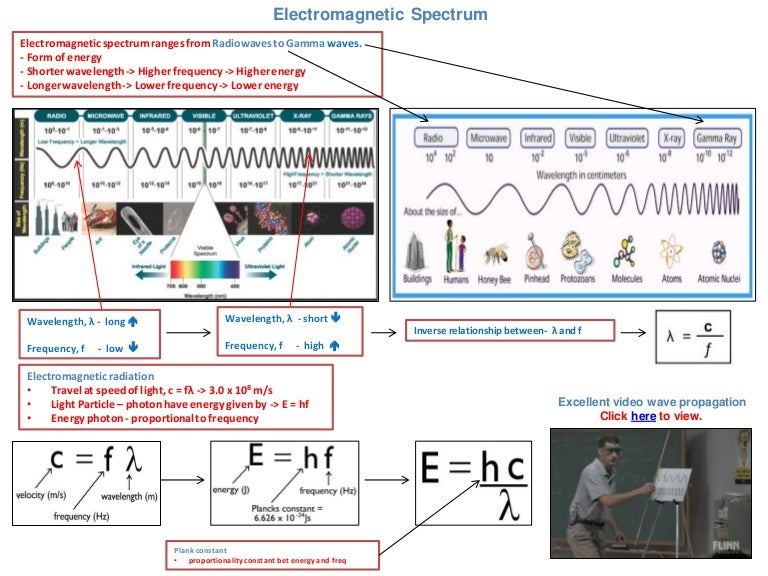 Ib chemistry on line emission spectrum bohr model and electromagneti sciox Images