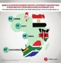 Infographic: Africa B2C E-Commerce Market 2016