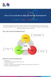 How to be successful at Agile Test Driven Development?