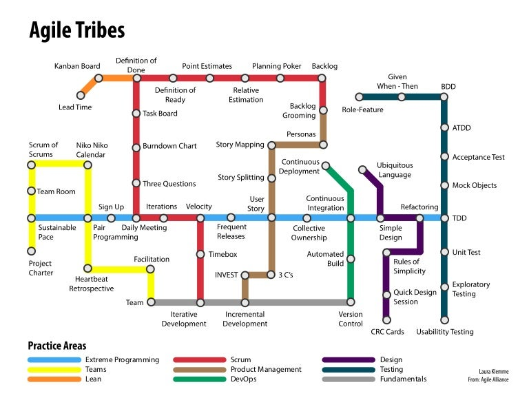 Agile Tribes Subway Map