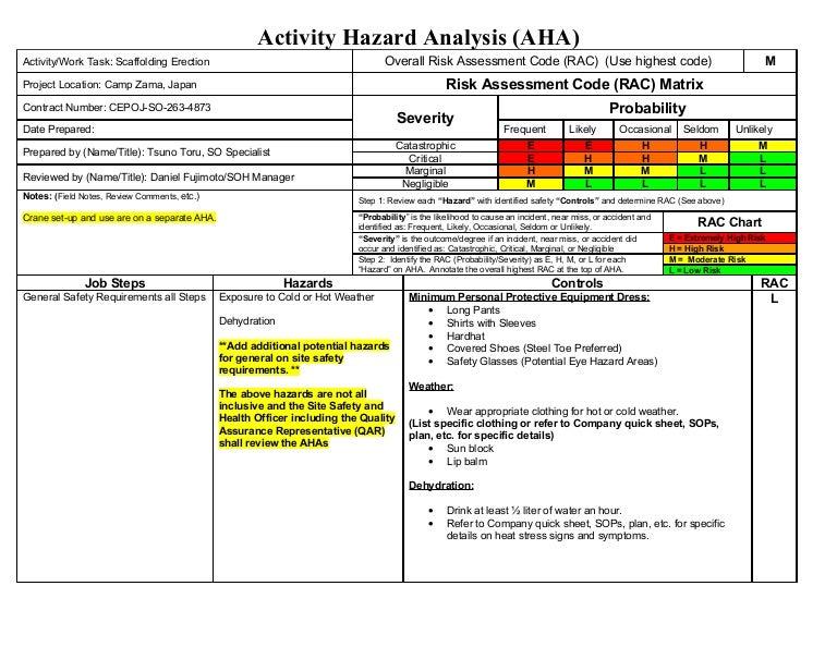 Doc.#680460: Job Safety Analysis Template – Job Safety Analysis ...