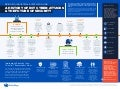 A History of IIoT Cyber-Attacks & Checklist for Implementing Security [Infographic]
