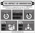 The Impact of Innovation