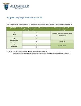 How proficient am I in this language?