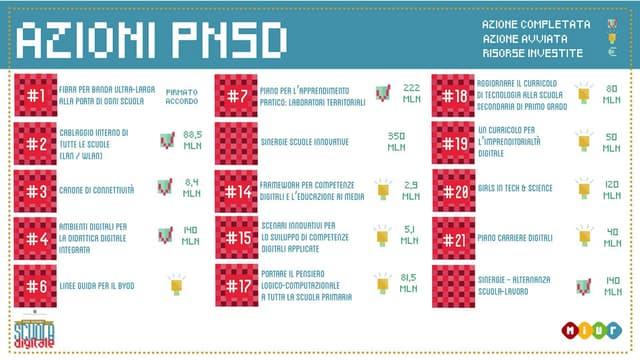 PNSD, il punto sulle azioni avviate in attuazione del Piano Nazionale Scuola Digitale