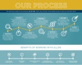 Working With Allen Process