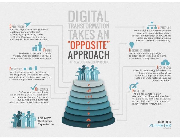 digital transformation framework pdf The OPPOSITE FRAMEWORK: 8 Success Factors for Digital Transformation