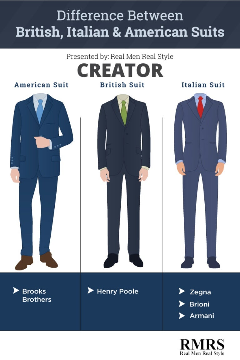 English In Italian: Difference Between British, Italian, & American Suits