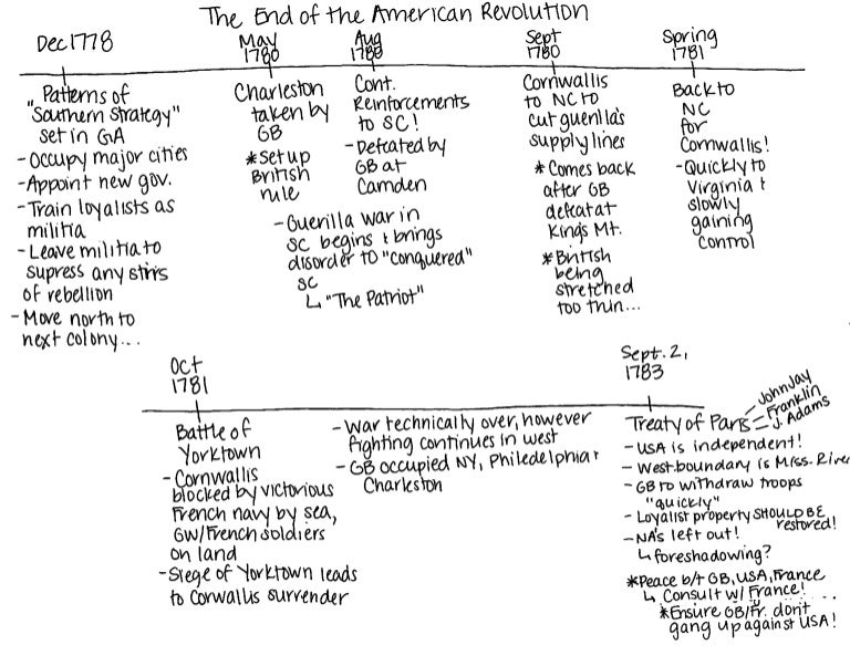 the major events of the american revolution in us history The american revolution, revolutionary war battles timeline – 1770-1783   major historical figures: general thomas gage, crispus attucks  the incident  remains an iconic event of american history, and other political protests often  refer.