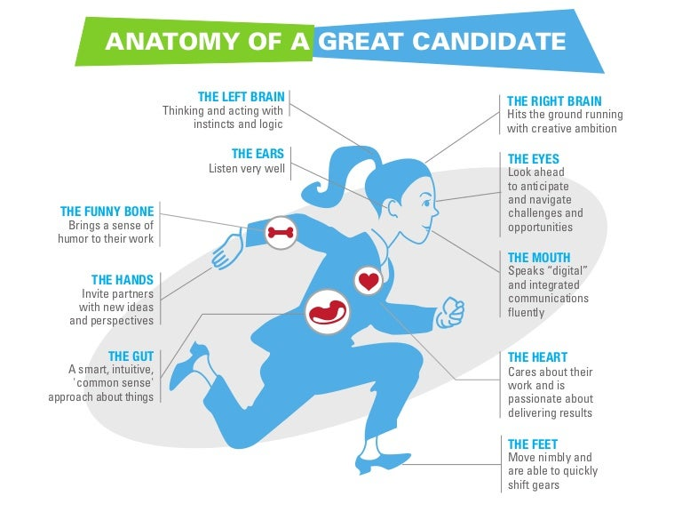 The Anatomy Of A Great Candidate