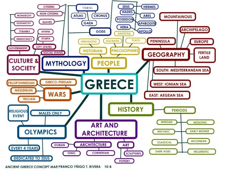 Concept Map for Ancient Greece