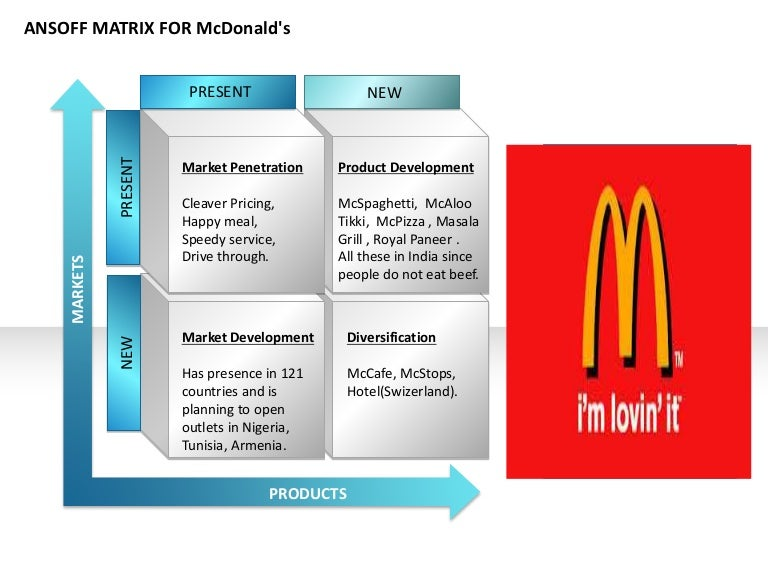 ansoff matrix mcdonalds