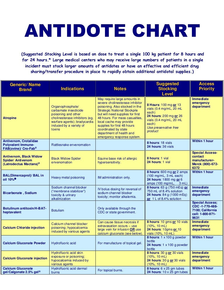 Antidote Chart