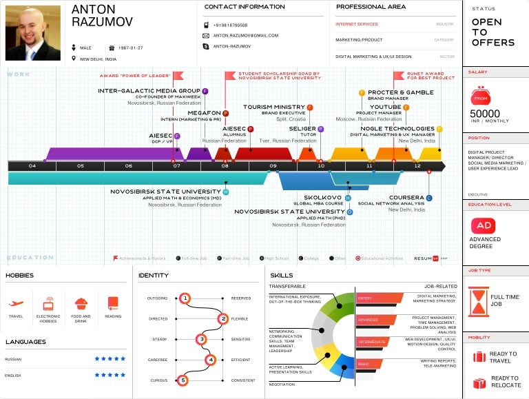Best Resume Infographic Creator Pictures Inspiration - Example ...