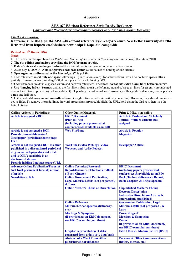 APA (6th Ed) Ready-Reckoner by V K Kanvaria