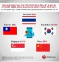 Infographic: Asia-Pacific B2C E-Commerce Market 2018