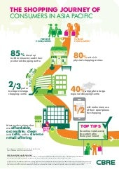Asia Pacific Consumer Survey 2014