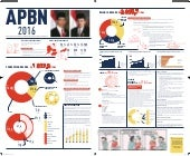 Apbn 2016- presiden joko widodo indonesia raya
