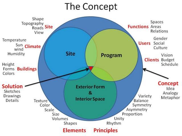 Architectural Design Concept