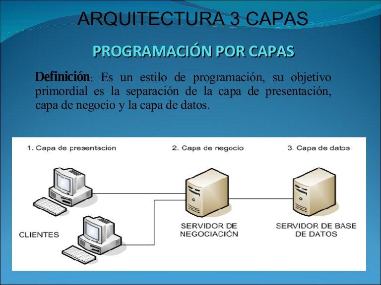 Página 3 De 4: Arquitectura 3 Capas