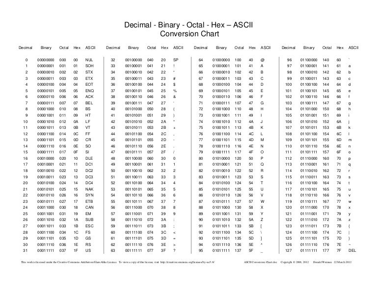 Binary To Decimal Chart Image Gallery  Hcpr