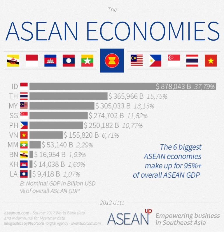 economics asean Through economic activities among japan and asean member states, and the significant progress in the relationship between japan and asean which has spanned thirty years of.