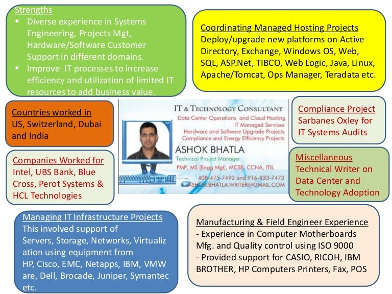 Ashok career map