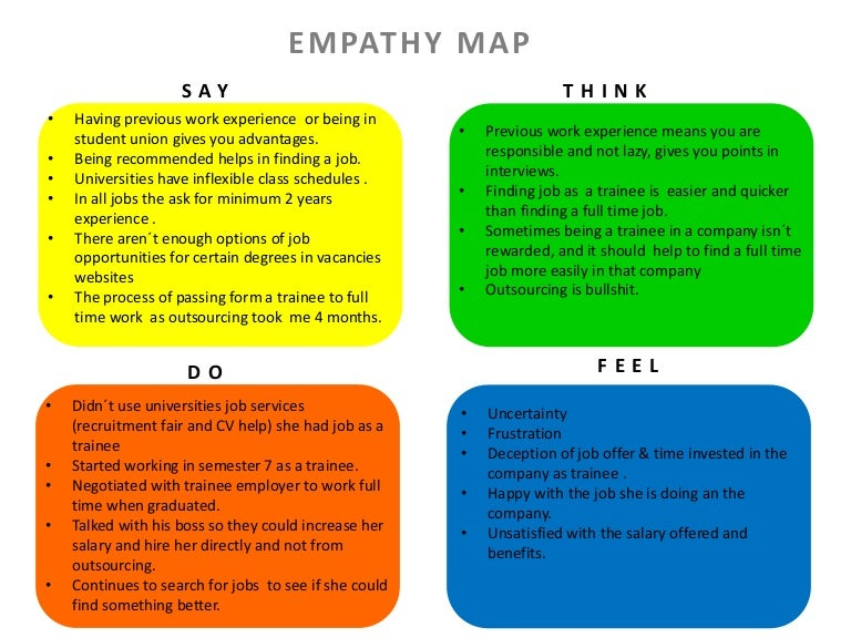 Design Thinking: Empathy Map and problem statement