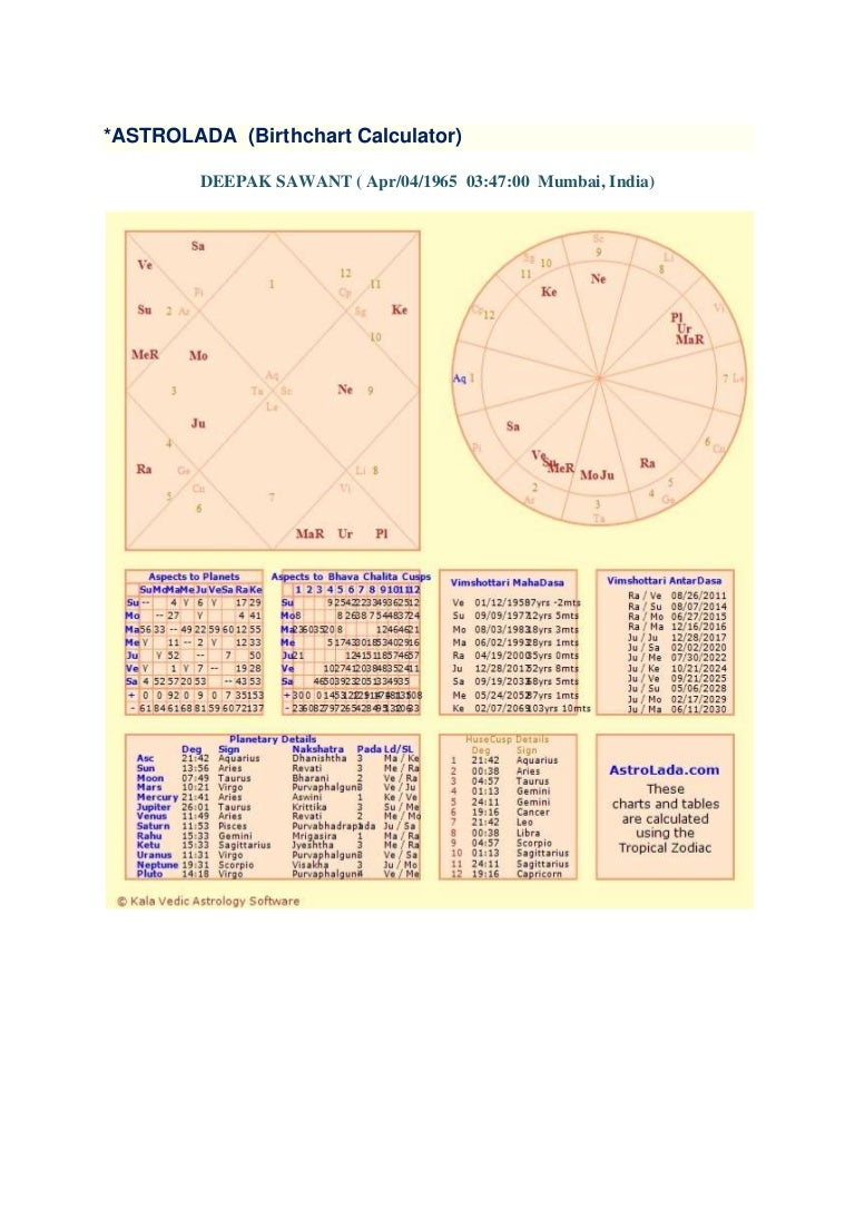 Astrolada birthchart calculator astrolada birthchart calculator nvjuhfo Choice Image
