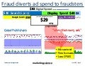 At-Scale Ad Fraud Absorbs Most Digital Dollars