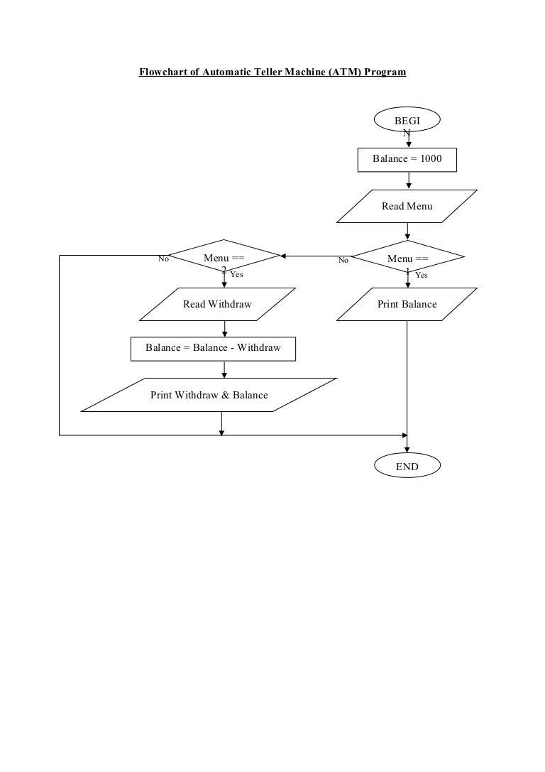 Atm Flowchart Process Flow Diagram In Ppt Atmflowchart 130506225633 Phpapp01 Thumbnail 4cb1367881034