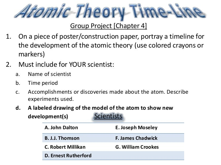 Atomic theory time line hw – Atomic Theory Timeline Worksheet