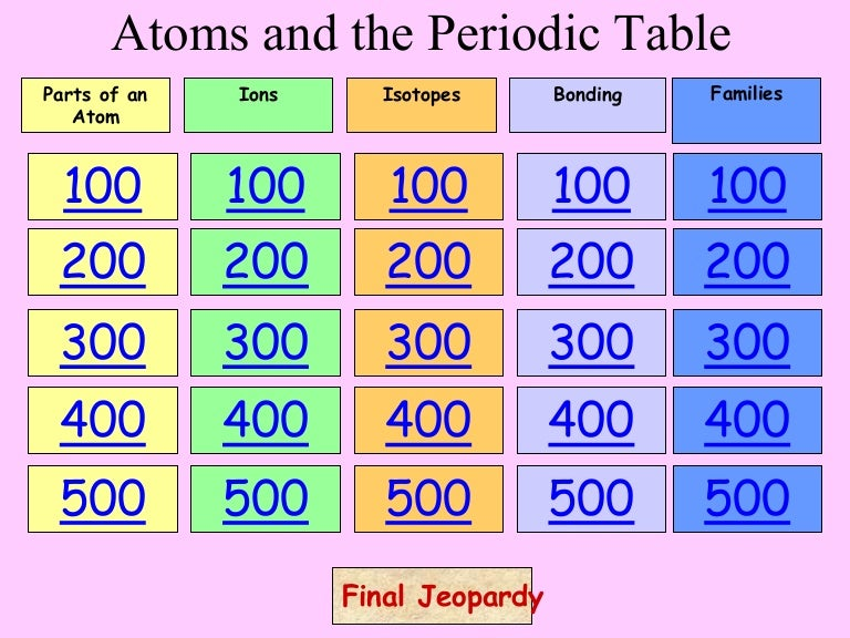 Atomsperiodictablejeopardy 170306205448 thumbnail 4gcb1488833697 urtaz Images