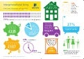 [ARCHIVE] Intergenerational Living Infographic From The Aviva Family Finances Report - August 2012