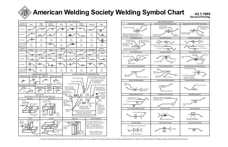 Aws Welding Symbol Chart