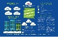 ​​Unisys Stealth(cloud)™ for Azure Infographic