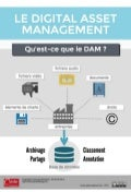 [DAM] Le Digital Asset Management en images