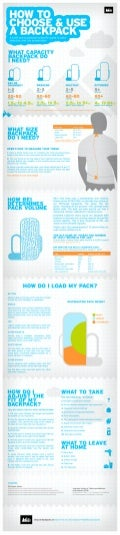 Backpacks infographic by REI
