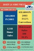 Baker Louisiana Home Price Meltdown 2010 to 2014