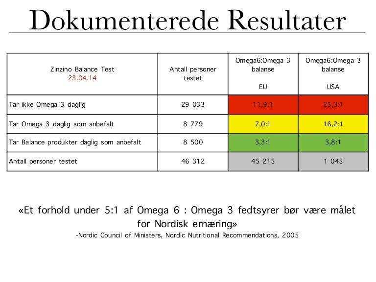 Results zinzino test firefly-me.com